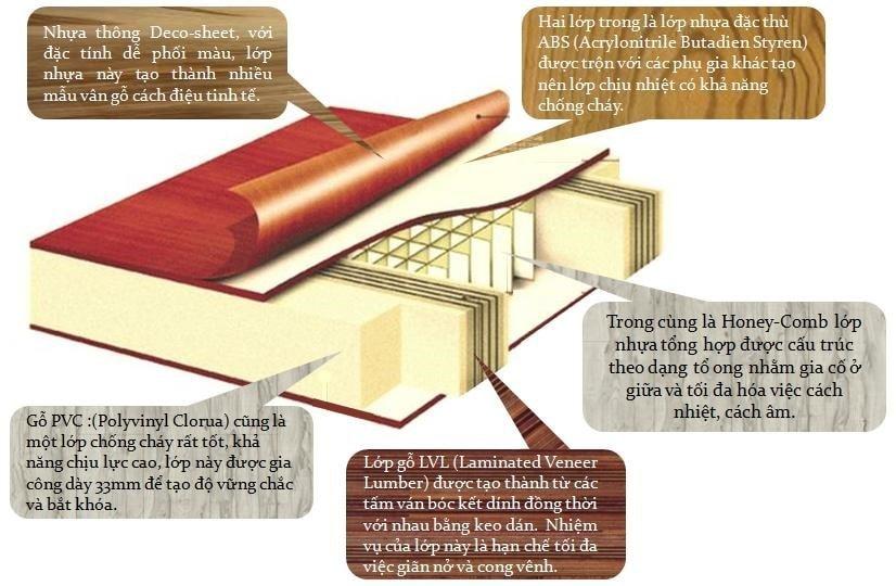 Chống ẩm và chống cong vênh, ưu điểm vượt trội của cửa nhựa ABS