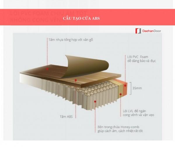 Tìm hiểu chi tiết quy trình sản xuất cửa nhựa ABS